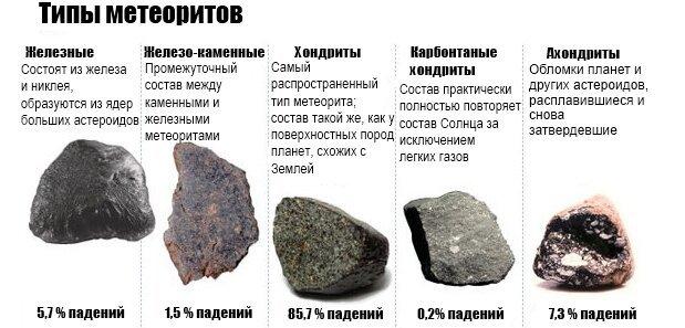 Все о метеоритах