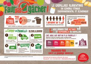 Le Gaspillage Alimentaire : Un scandale éthique environnementale et économique