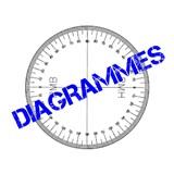 Diagrammes