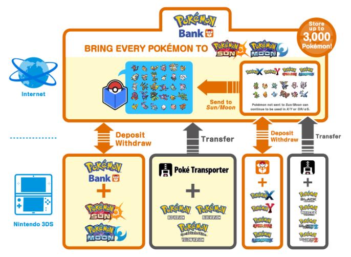 Pokemon Sole e Luna: Banca Pokemon