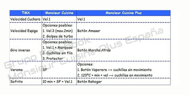Equivalencias thermomix monsieur cuisine monsieur cuisine plus - Monsieur cuisine plus vs thermomix ...